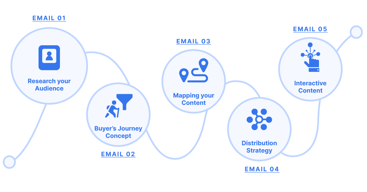 buyers journey email series